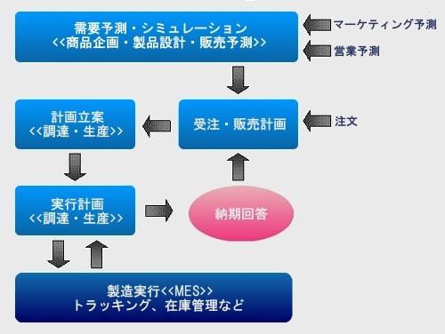 製販一体化におけるMESの位置づけ
