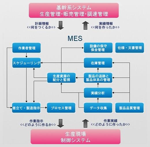 MESの機能と役割