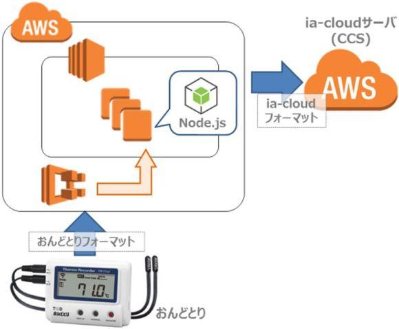 ia-cloud おんどとり ゲートウェイ アーキテクチャー図